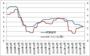 audcpi 300x187 【オーストラリア情報】政策金利とインフレ率の推移