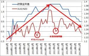 audnzd 300x188 【外国為替】金利差と為替の関係について。豪ドルとニュージーランドドルを例にご紹介します!
