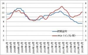 brlinticpa 300x188 【ブラジル情報】インフレ率と政策金利の推移。インフレ率と金利に高い相関関係。