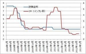 nzdinfo 300x187 【ニュージーランド情報】政策金利とインフレ率の推移