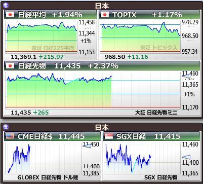 リアルタイム 世界 の 株価