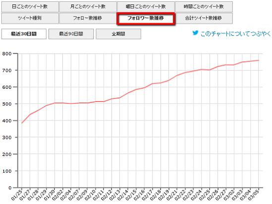 2013 03 05 1904 【Twitter】Twilogがリニューアル!便利な機能追加と画面が綺麗に!