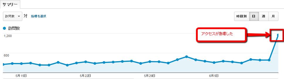 2013 06 13 0458 【ITサービス】GoogleAnalyticsを利用したアクセス数急増時の原因分析
