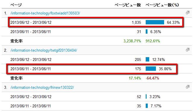 2013 06 13 0510 【ITサービス】GoogleAnalyticsを利用したアクセス数急増時の原因分析