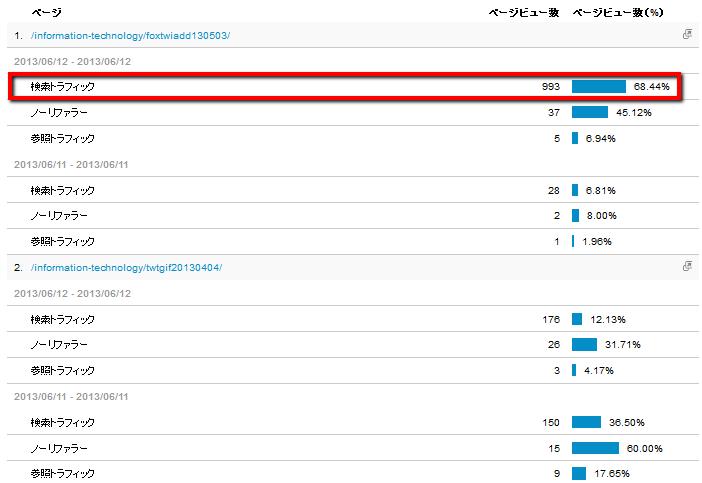 2013 06 13 0530 【ITサービス】GoogleAnalyticsを利用したアクセス数急増時の原因分析
