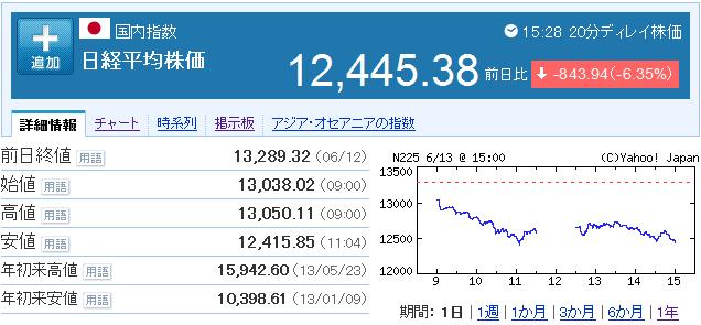 2013 06 13 1924 【マーケット】日経平均株価今年2番目の下げ幅!一日で843円安!