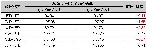 2013 06 13 1925 【マーケット】日経平均株価今年2番目の下げ幅!一日で843円安!