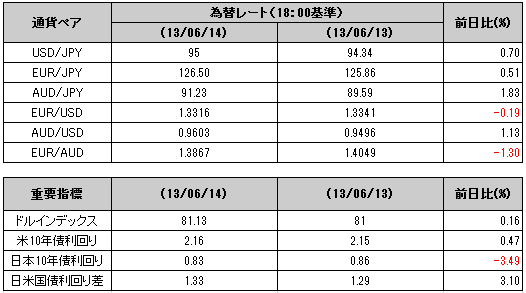 2013 06 14 1915 【マーケット】アメリカの「小売売上高」改善でドル上昇!