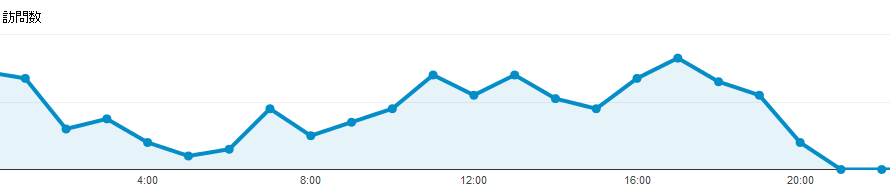 2013 06 15 2040 001 【ITサービス】GoogleAnalyticsで時間別レポートを見る方法