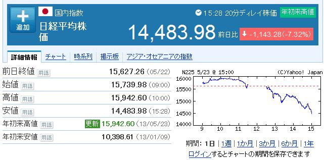 BK8xywtCcAASStC large 【マーケット】日経平均株価今年2番目の下げ幅!一日で843円安!