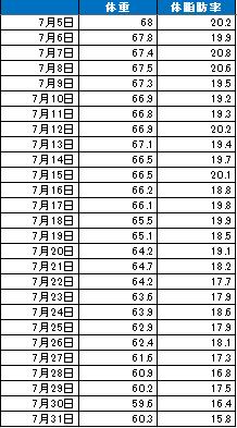 2013 08 02 2332 【ダイエット】ここまでやれば誰でも痩せますよ!1ヶ月で8キロ減!全食事、全運動記録を公開!