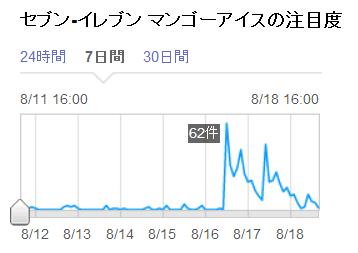 2013 08 18 1417 【食べ物】Yahoo!リアルタイムでも盛り上がる!セブン イレブン限定マンゴーアイスが超美味しいらしい!