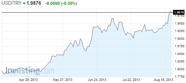 2013 08 25 0106 【日誌】トルコリラ対ドルで過去最安値を更新。今後の見通しは?