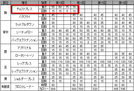 2013 09 14 1927 【筋力トレーニング】筋トレの効果が出るまでどの程度の期間が必要なの?